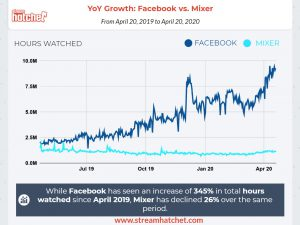 YoYGrowth_FacebookvsMixer