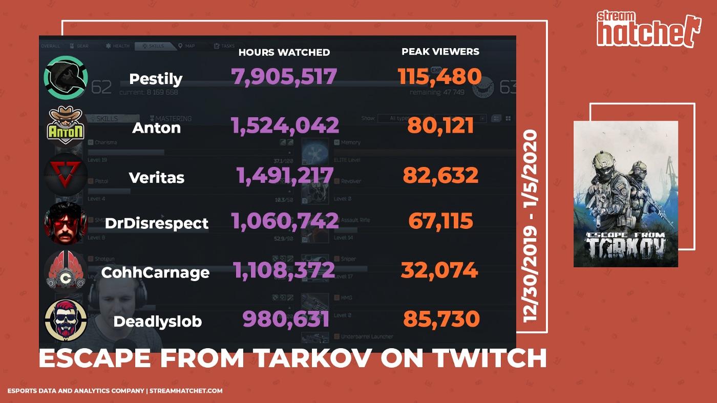 Tarkov Twitch Take Over