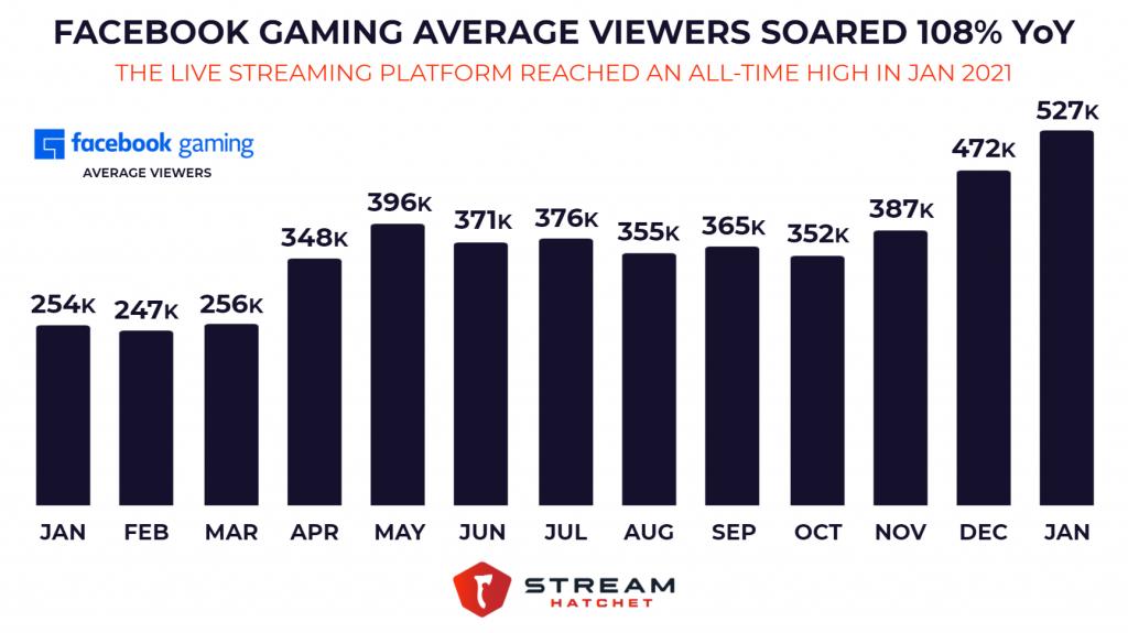 Facebook Gaming Average Viewers Jan 2020 - Jan 2021