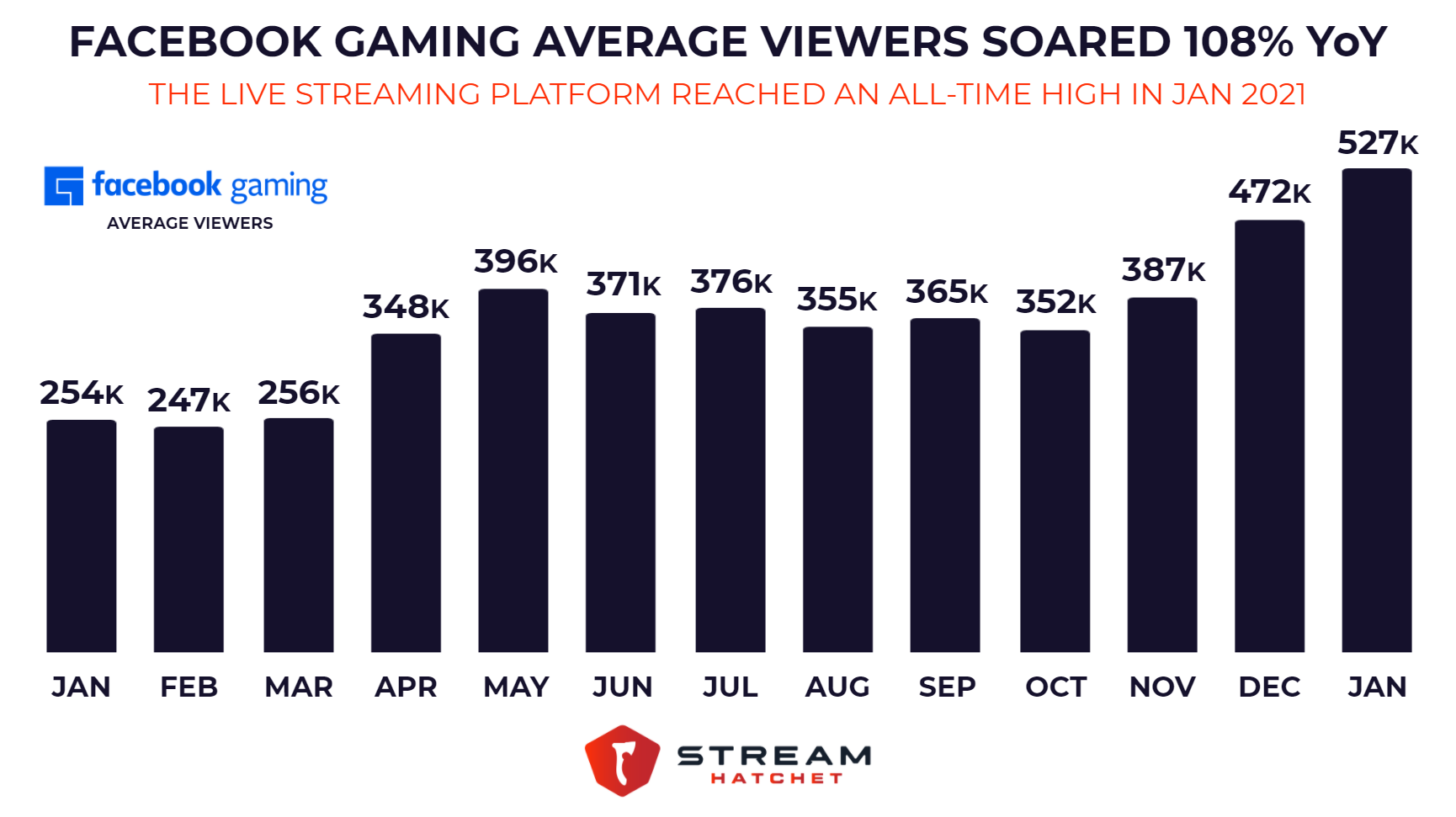 Facebook Gaming Average Viewers Jan 2020 - Jan 2021