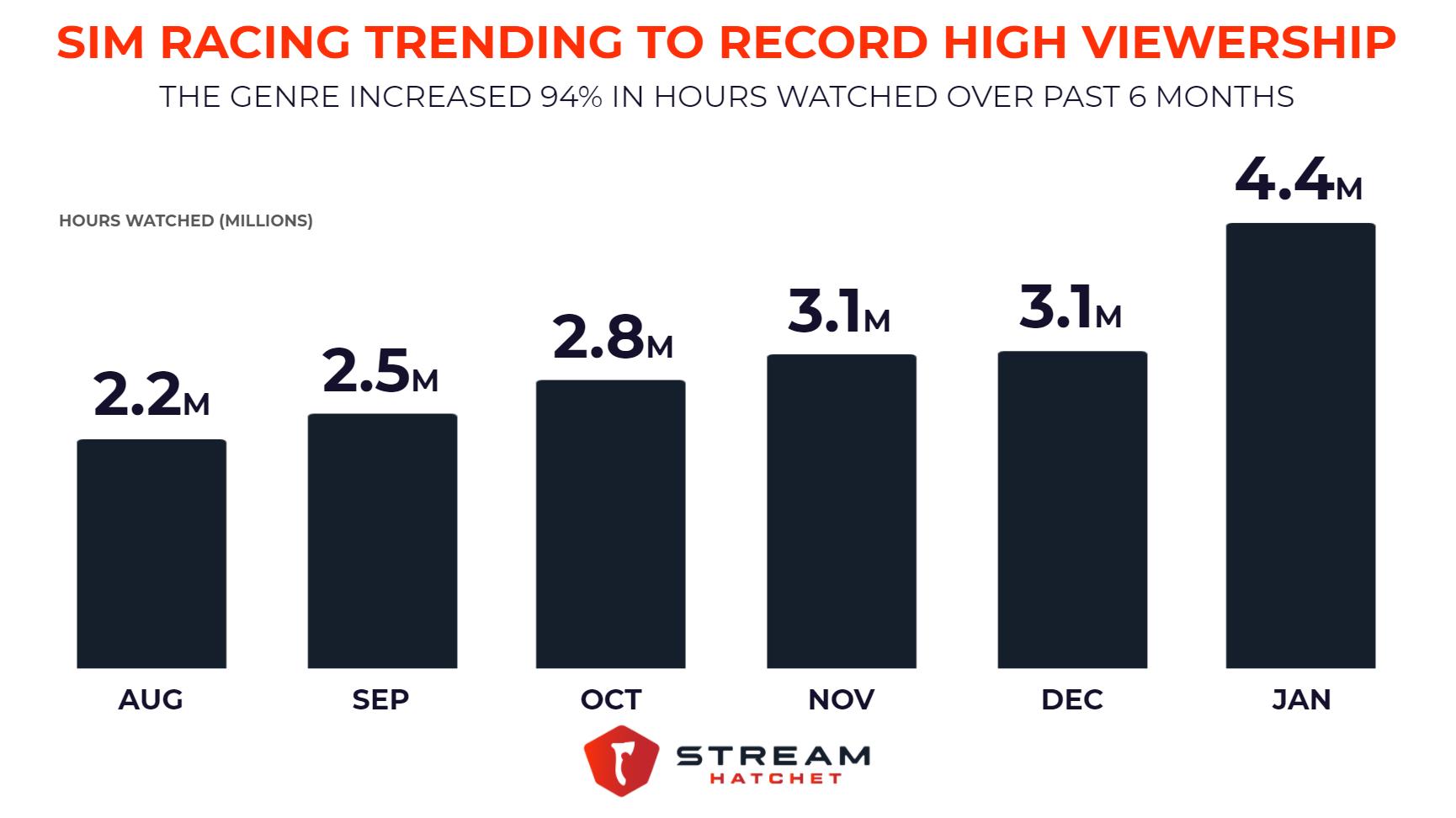 Sim Racing viewership grew 94% in 6 months
