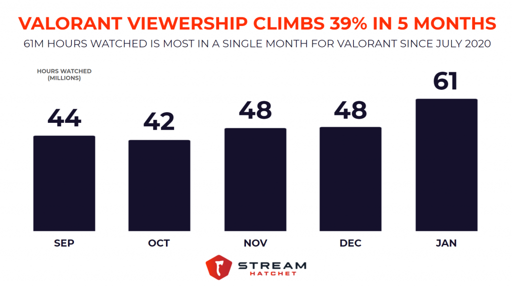 VALORANT Up 39% In Viewership Since Sept 2020
