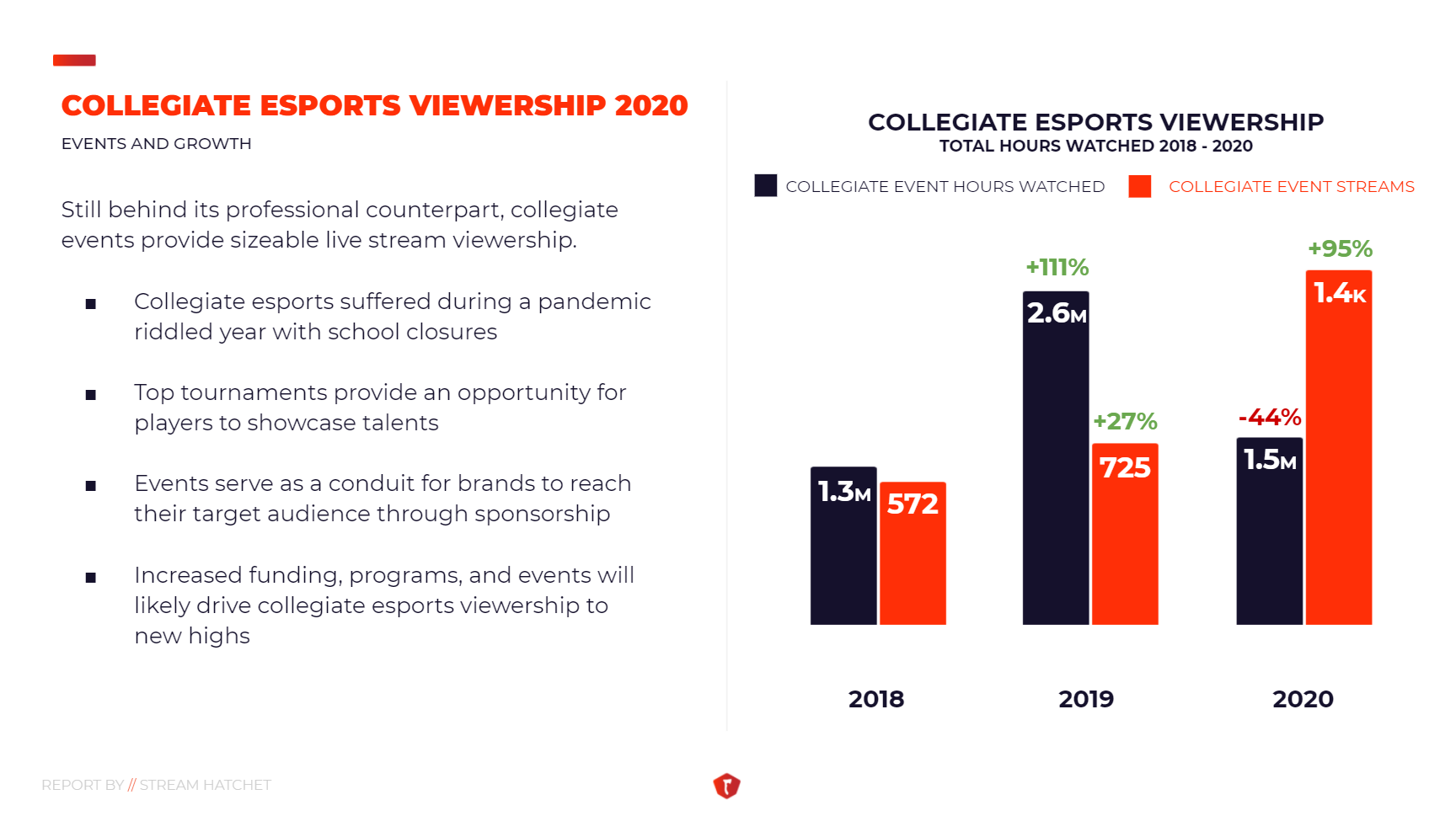 State of Collegiate Esports Slide