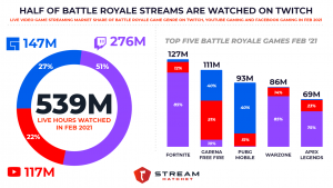BR Viewership Feb '21