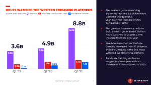 Q1 2021 Platform Viewership