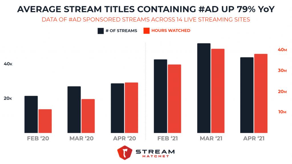 #Ad Streams Up 79% YoY