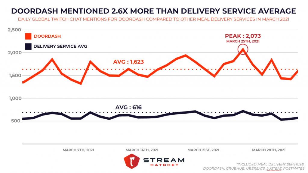 Is Doordash Open On Christmas 2021 Doordash Leads Twitch Chat Engagement In March 2021