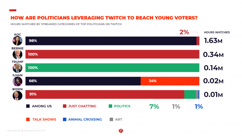 Politicians streaming on Twitch 2020