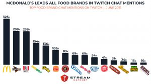 top food brands in twitch chat