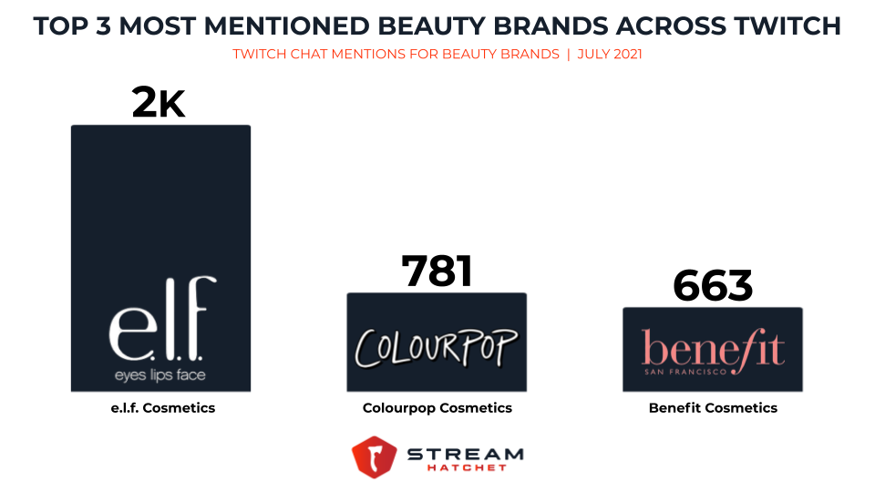 top beauty brands mentioned across twitch chat in july