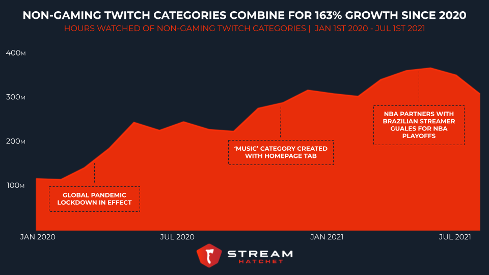 non-gaming category on Twitch