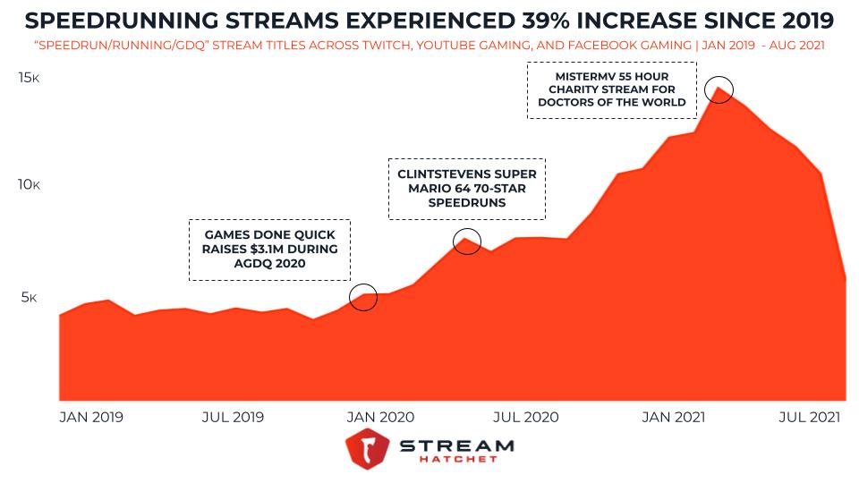 speedrunning's growth on live streaming platforms