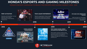 honda's gaming and esports timeline