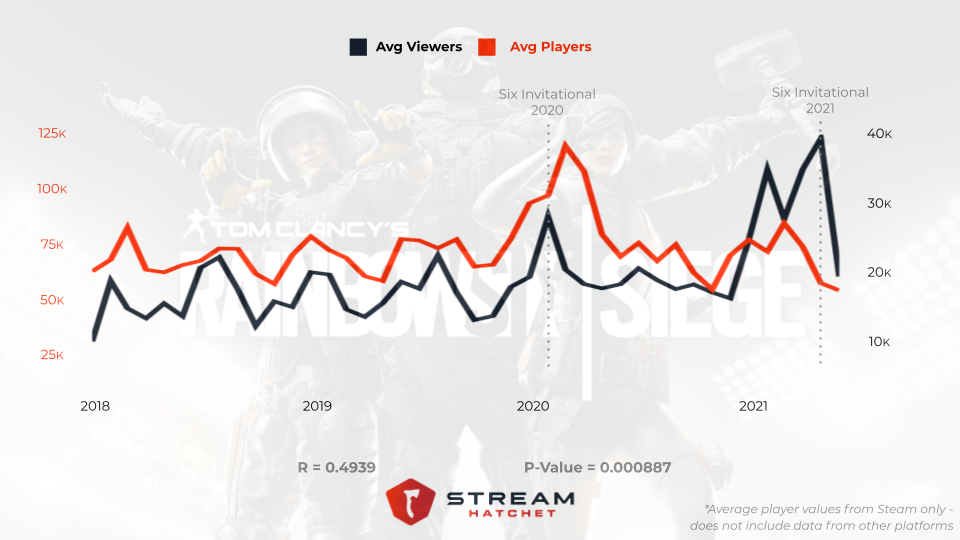 Rainbow Six Seige correlation between players an viewers is less correlated