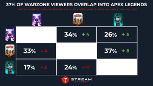 Warzone into Apex Legends audience overlap
